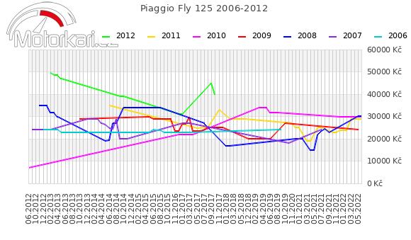 Piaggio Fly 125 2006-2012