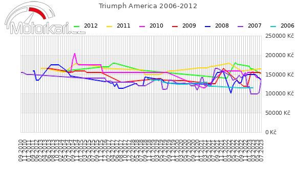 Triumph America 2006-2012