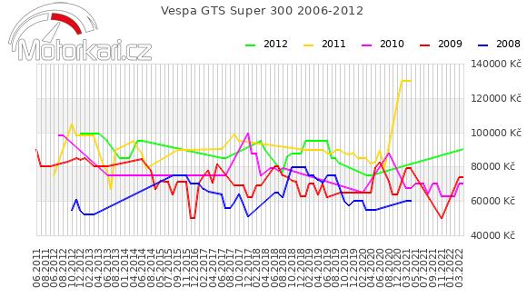 Vespa GTS Super 300 2006-2012
