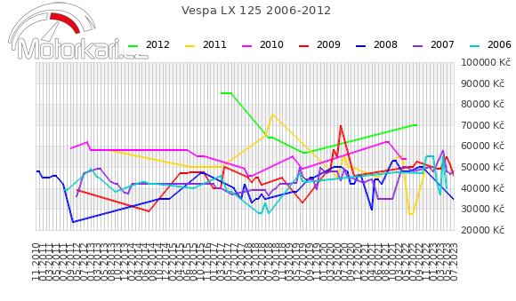 Ostatní Ostatní 2006-2012