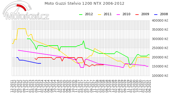 Moto Guzzi Stelvio 1200 NTX 2006-2012