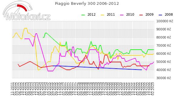 Piaggio Beverly 300 2006-2012