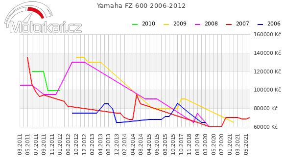 Yamaha FZ 600 2006-2012