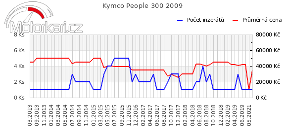 Kymco People 300 2009