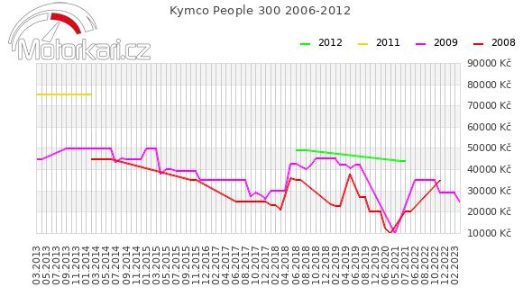Kymco People 300 2006-2012