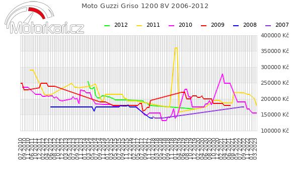 Moto Guzzi Griso 1200 8V 2006-2012
