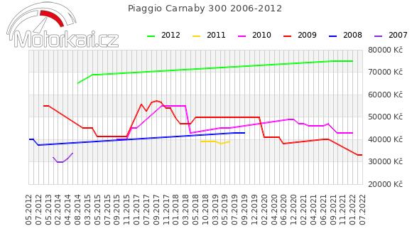 Piaggio Carnaby 300 2006-2012
