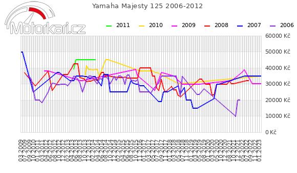 Yamaha Majesty 125 2006-2012