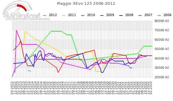 Piaggio XEvo 125 2006-2012