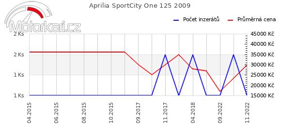 Aprilia SportCity One 125 2009