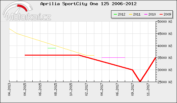 Aprilia SportCity One 125 2006-2012