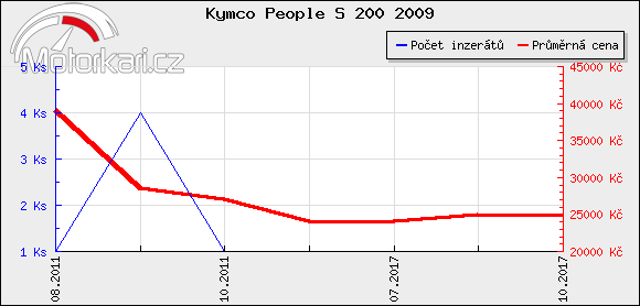 Kymco People S 200 2009