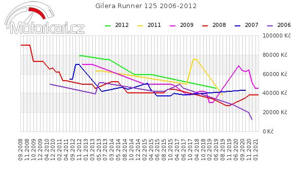 Gilera Runner 125 2006-2012