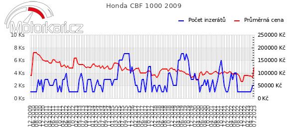 Honda CBF 1000 2009