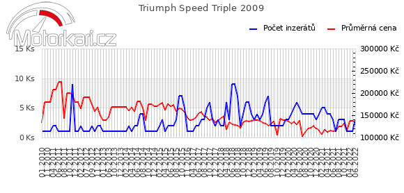 Triumph Speed Triple 2009