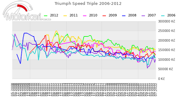 Triumph Speed Triple 2006-2012