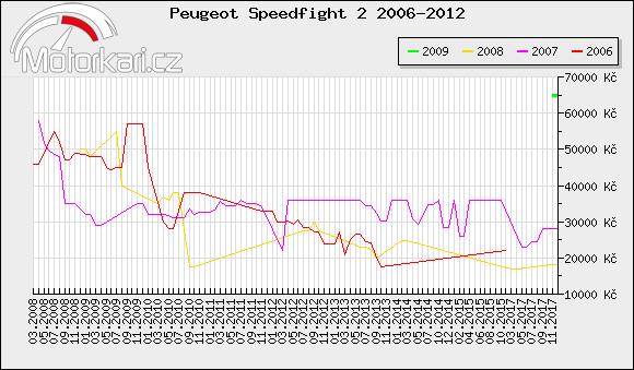 Peugeot Speedfight 2 2006-2012