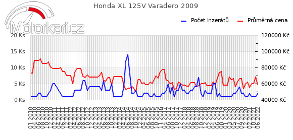 Honda XL 125V Varadero 2009