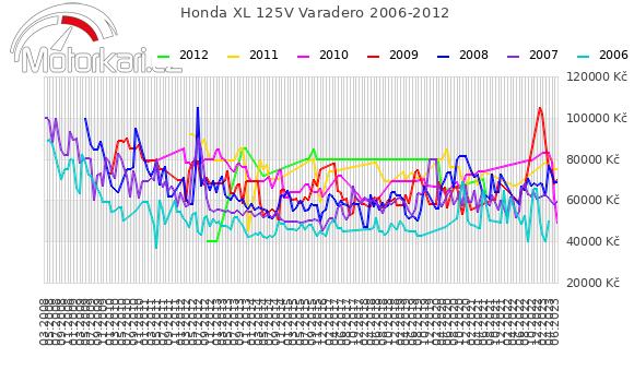 Honda XL 125V Varadero 2006-2012