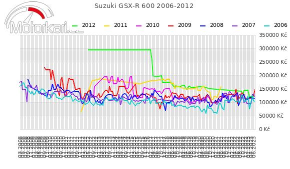 Suzuki GSX-R 600 2006-2012