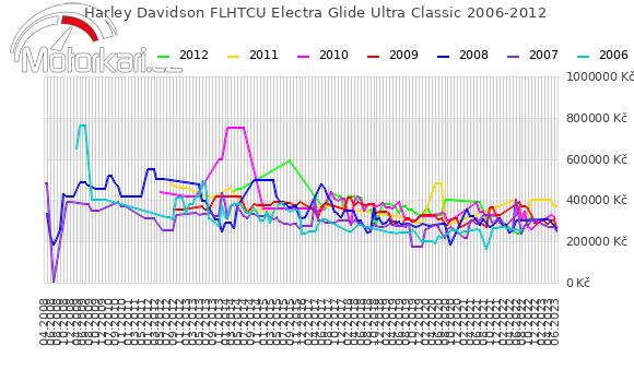 Harley Davidson FLHTCU Electra Glide Ultra Classic 2006-2012