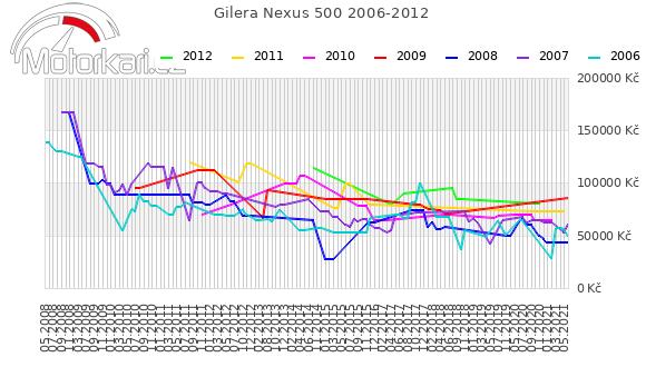 Gilera Nexus 500 2006-2012