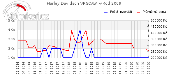 Harley Davidson VRSCAW V-Rod 2009
