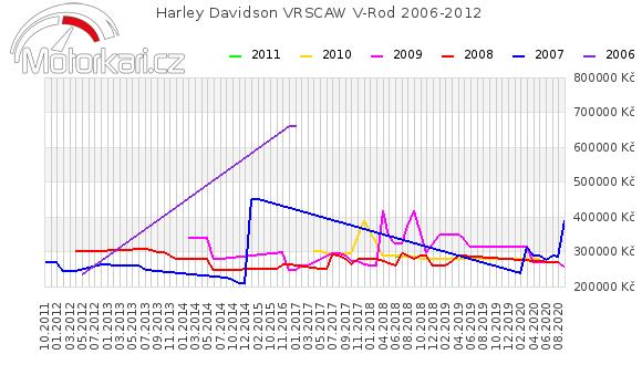 Harley Davidson VRSCAW V-Rod 2006-2012