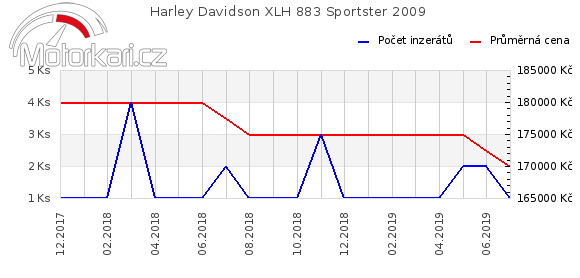 Harley Davidson XLH 883 Sportster 2009