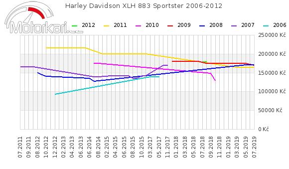 Harley Davidson XLH 883 Sportster 2006-2012