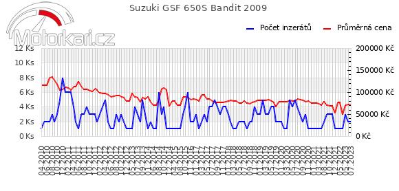 Suzuki GSF 650S Bandit 2009
