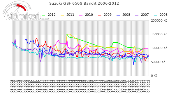 Suzuki GSF 650S Bandit 2006-2012