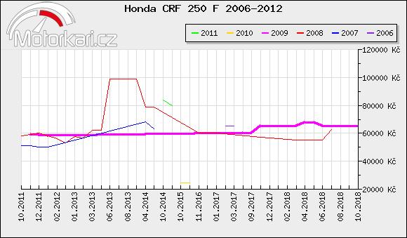 Honda CRF 250 F 2006-2012