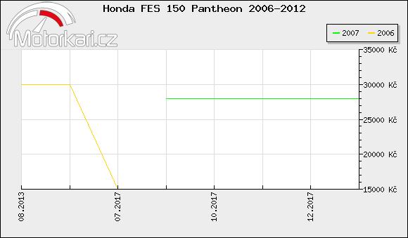 Honda FES 150 Pantheon 2006-2012