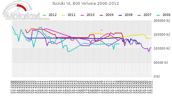 Suzuki VL 800 Volusia 2006-2012