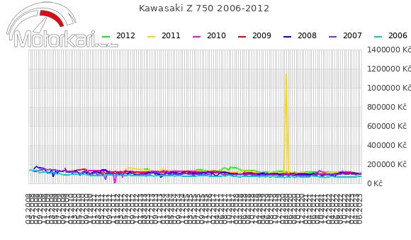 Kawasaki Z 750 2006-2012