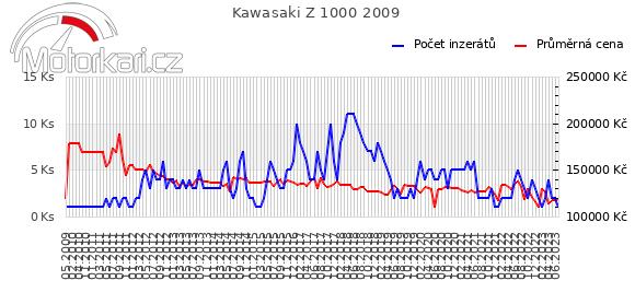 Kawasaki Z 1000 2009