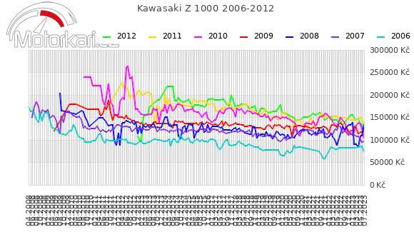 Kawasaki Z 1000 2006-2012