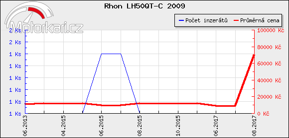 Rhon LH50QT-C 2009