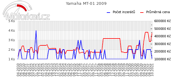 Yamaha MT-01 2009