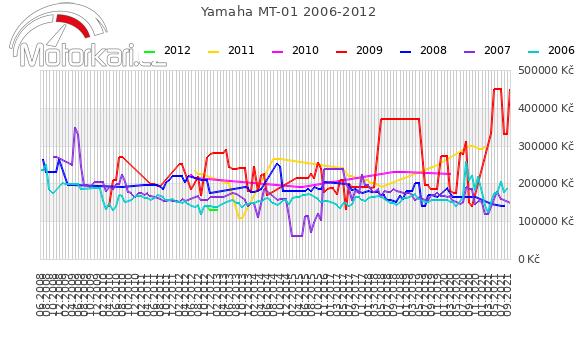 Yamaha MT-01 2006-2012
