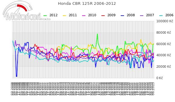 Honda CBR 125R 2006-2012