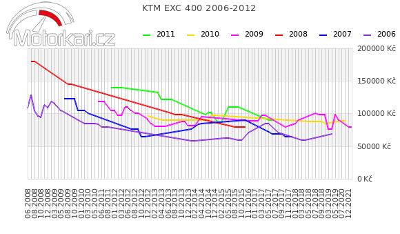KTM EXC 400 2006-2012