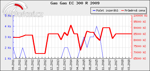 Gas Gas EC 300 R 2009