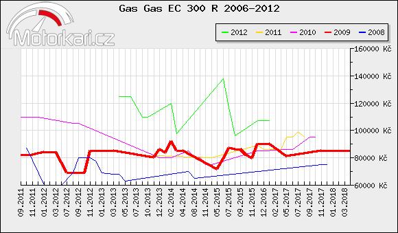 Gas Gas EC 300 R 2006-2012