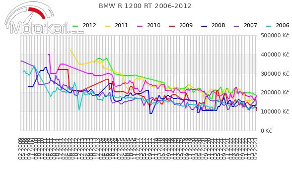 BMW R 1200 RT 2006-2012