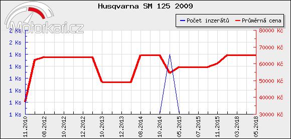 Husqvarna SM 125 2009