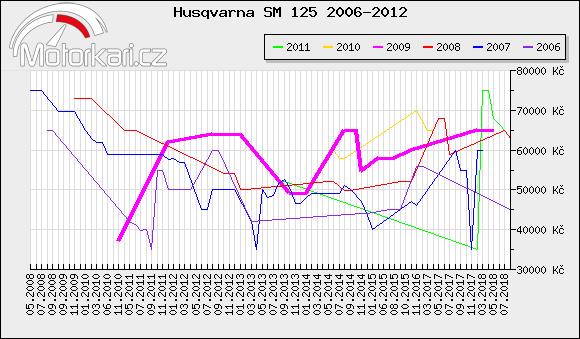 Husqvarna SM 125 2006-2012