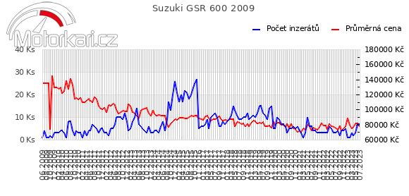 Suzuki GSR 600 2009
