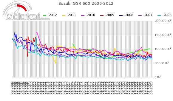 Suzuki GSR 600 2006-2012